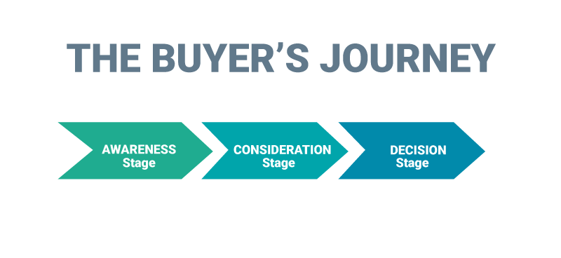 buyers_journey.png